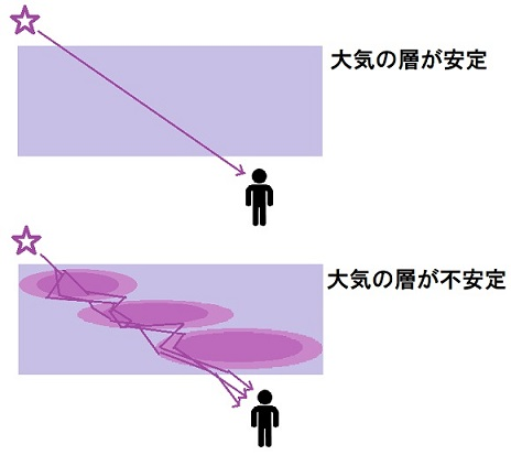 大気の層と大気の揺らぎの説明図