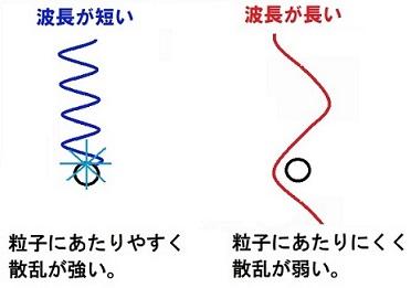 色の波長の長短による違いの説明図